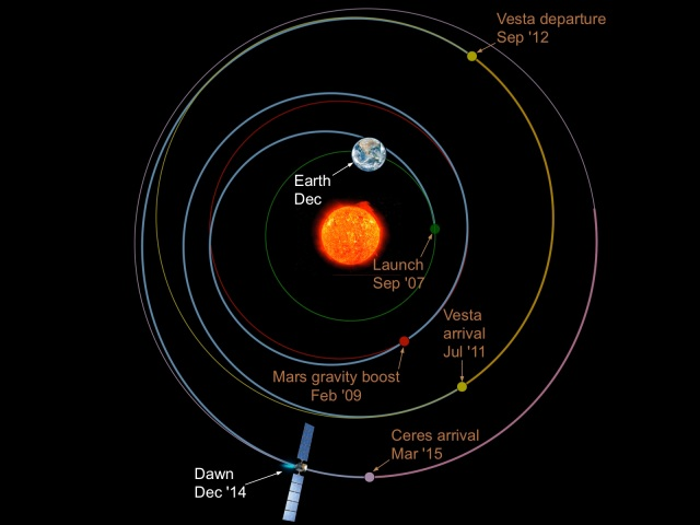 Dawn's path to Ceres